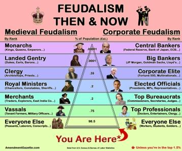 Taken from The Amendment Gazette (http://www.amendmentgazette.com/2013/08/02/feudalism-then-and-now/)