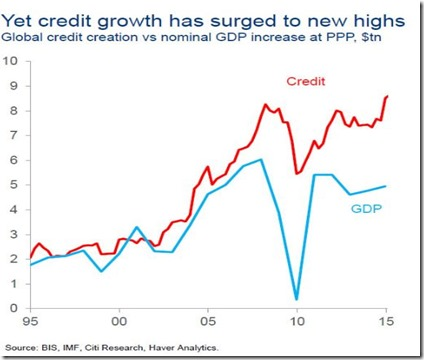 Credit vs GDP