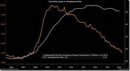 Food stamps vs. unemployment