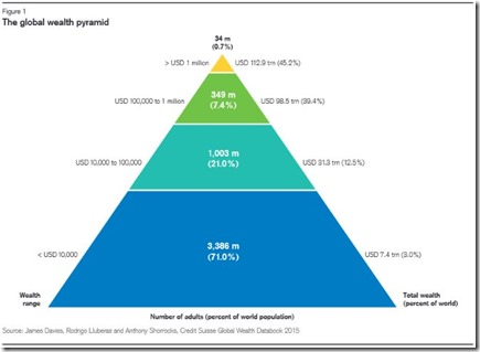 Global wealth pyramid 2015