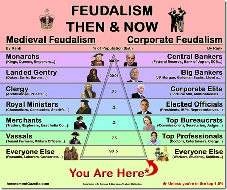 Image result for oligarchy zero hedge
